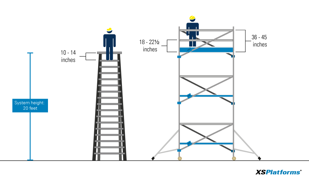 Ladders Vs Scaffolds Part 2 Scaffoldxs